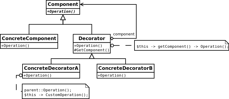 Decorator UML
