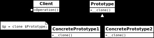 UML Prototype