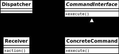Command (Команда)