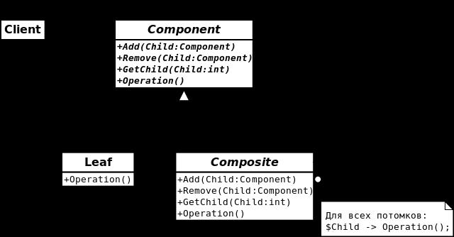 Composite UML