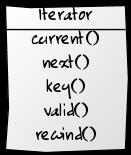 Iterator (Итератор)
